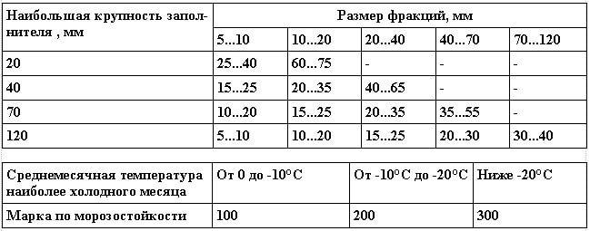 Зерновой состав,%, крупного заполнителя