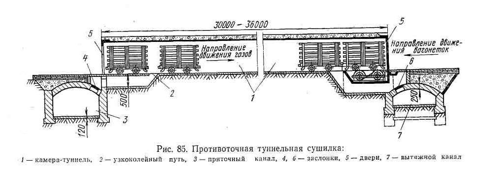 Схема туннельной сушилки