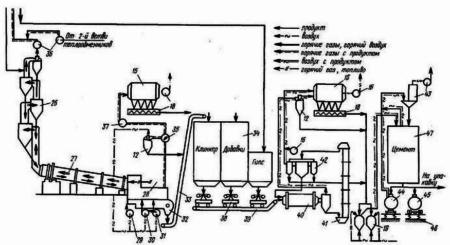 Технологическая схема производства цемента по сухому способу