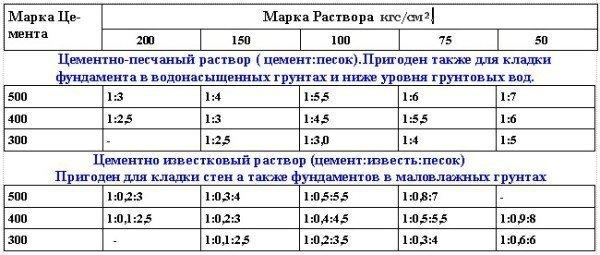 Таблица примерных составов растворов для кладки кирпича