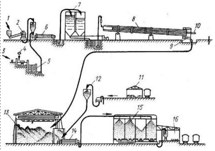 Технологическая схема производства портландцемента по мокрому способу