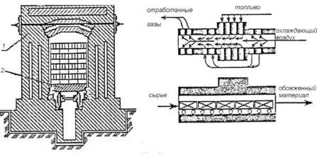 Туннельная печь