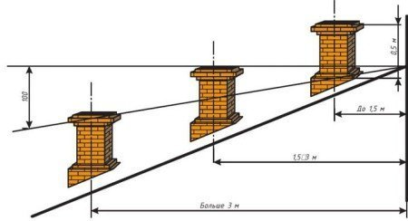 Расположение дымовой трубы по отношению к коньку крыши