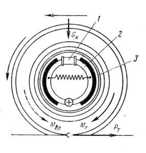 Схема устройства тормозов автомобиля