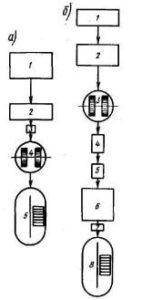 Схемы распушки асбеста
