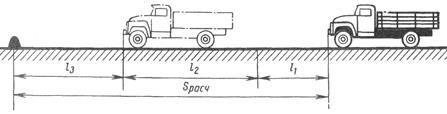 Схема к определению тормозного пути