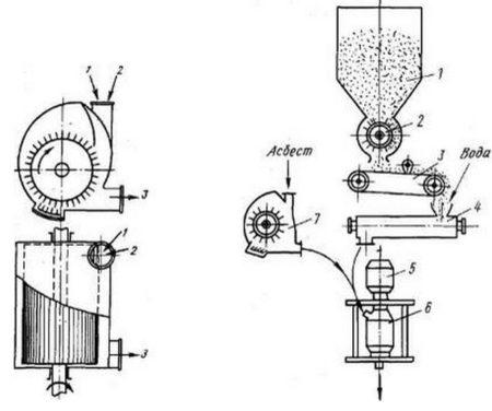 Технологическая схема приготовления асбестоцементной суспензии непрерывным способом.