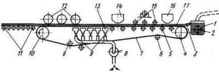Схема плоскосетчатой листоформовочной машины
