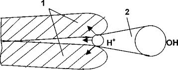 Схема расклинивающего действия адсорбируемой воды