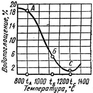 Зависимость изменения водопоглощения керамического материала от температуры обжига