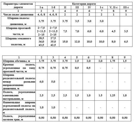 Основные параметры поперечного профиля