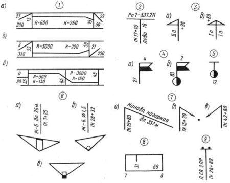 Основные условные обозначения на продгольных профилях
