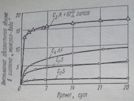 Уменьшение абсолютного объема при твердении в системах «клинкерный минерал — вода»