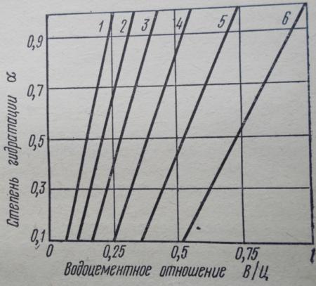 Зависимость коэффициента плотности цементного камня от В/Ц и α