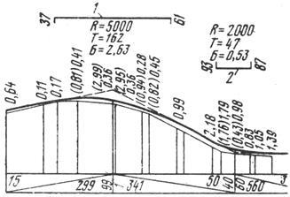 Вертикальные кривые