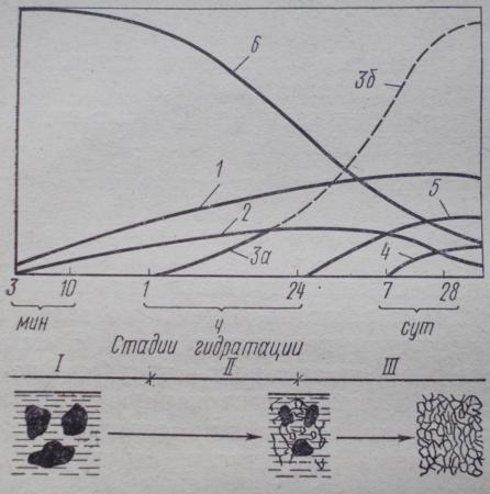 Процесс гидратации цемента и развитие структуры цементного теста во времени