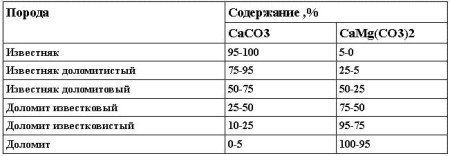 Классификация известково-доломитовых пород (по С. Г. Вишнякову)