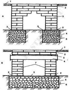 Типы фундаментов под печь