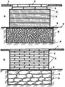 Сплошные фундаменты из мелкого камня