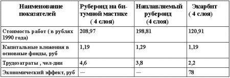 Экономическая эффективность от внедрения экарбита