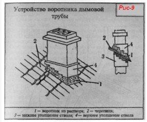 Устройство воротника дымовой трубы