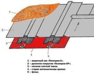Ремонт старой металлической кровли полимерной композицией Поликров