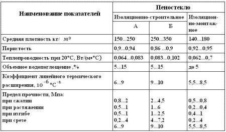 Физико-механические свойства теплоизоляционного стекла