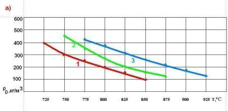Зависимость средней плотности пеностекла от температуры вспенивания Т