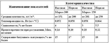 Физико-механические свойства минераловатных плит марок 200 и 250 на битумном связующем.