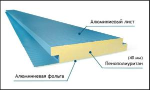 Трехслойная панель полиалпан