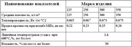 Физико-механические свойства перлитоцементных изделий