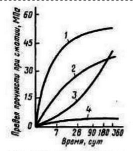 Нарастание прочности минералов клинкера портландцемента