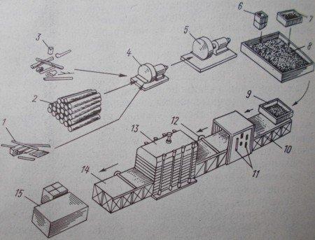 Технологическая схема производства древесно-волокнистых плит