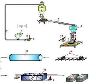 Технологическая схема производства пенополистирола