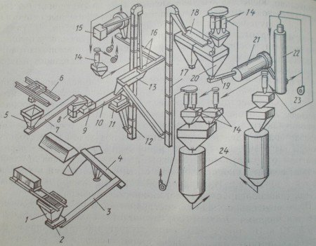 Технологическая схема производства вспученного перлита