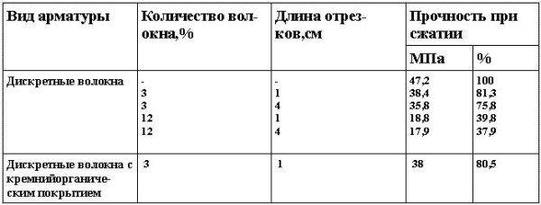Прочность при сжатии стеклоцемента в зависимости от количества и длины стекловолокна