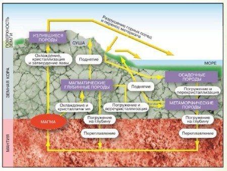Происхождение и условия образования горных пород