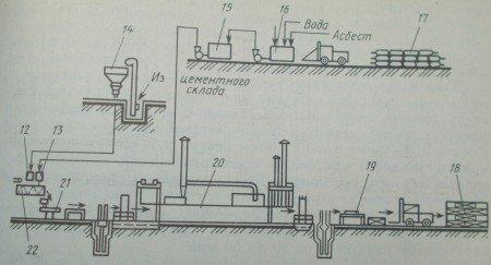 Технологическая схема производства перлитоцементных изделий