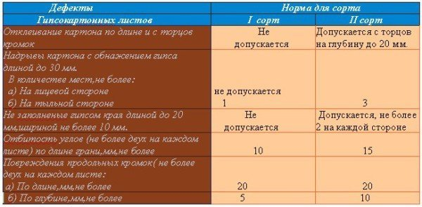 Таблица показателей внешнего вида листов гипсокартона