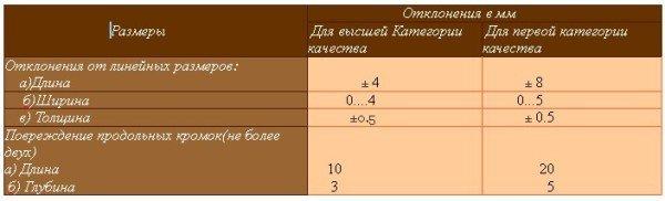 таблица отклонения гипсокартонных листов от линейных размеров