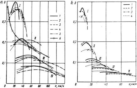 Примеры графиков динамических характеристик автомобилей