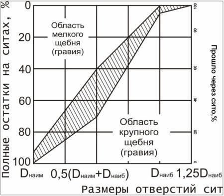 График зернового состава гравия ( щебня)