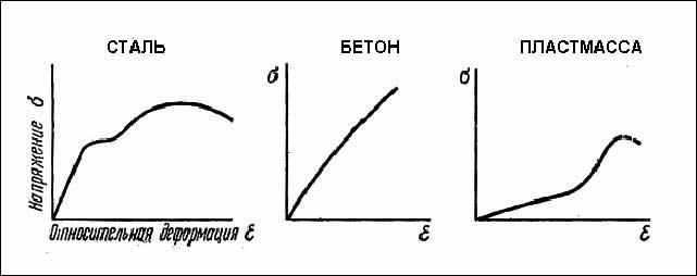 Схемы диаграмм деформаций