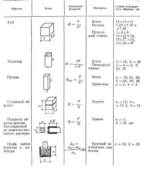 Схема стандартных методов определения прочности при сжатии