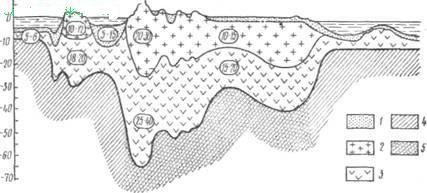Схема строения земной коры