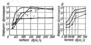 Коэффициент звукопоглощения звукоизоляционных материалов: