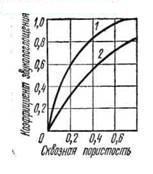 Зависимость коэффициента звукопоглощения от пористости материала