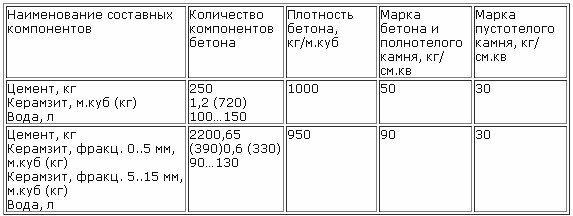 таблица Составные компоненты керамзитобетона а также его плотность в зависимости от марки.