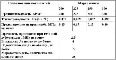 Физико-механические свойства перлитобитумных плит