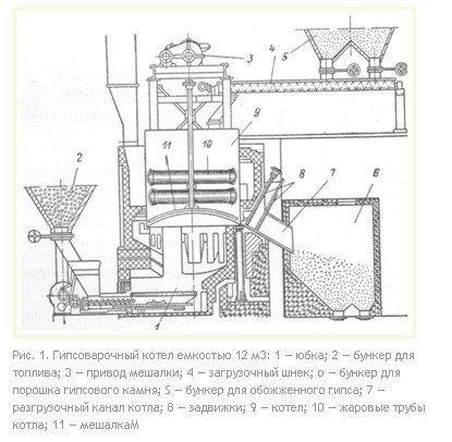 Технологическая схема котла для варки гипса